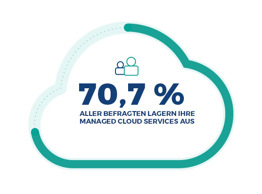 Auslagerung Managed Cloud Services