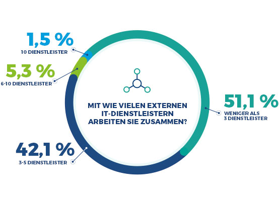 Auswahl Anbieter IT-Outsourcing