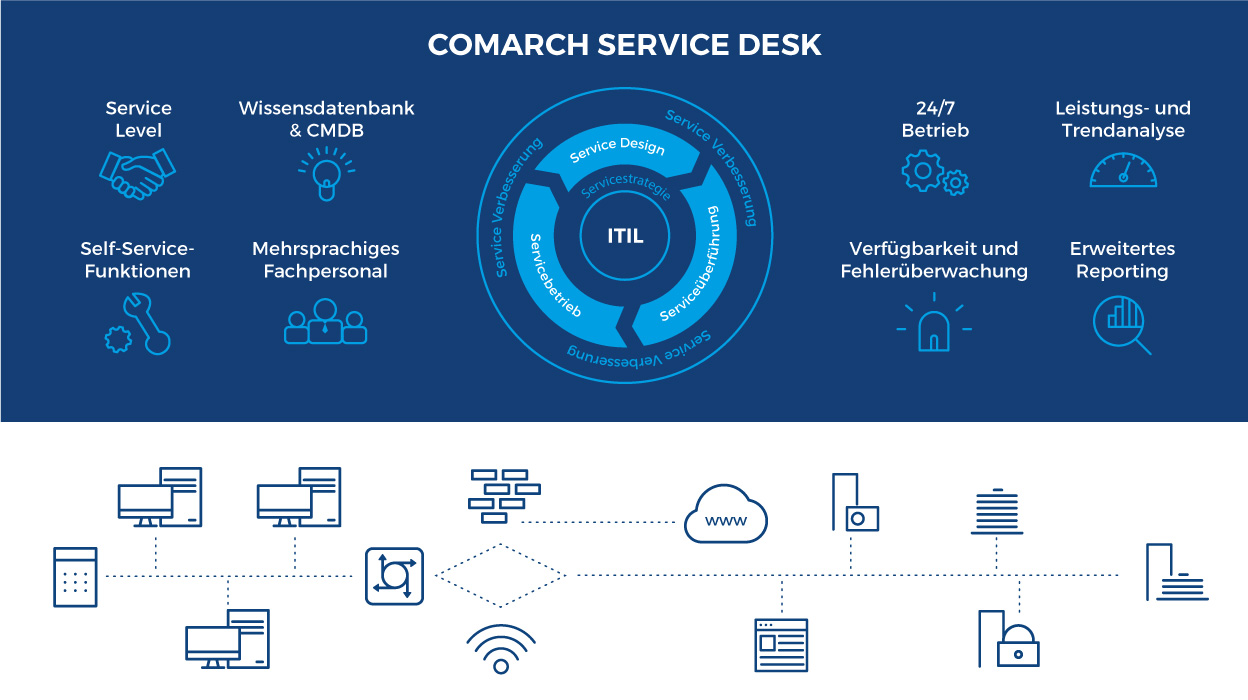 Comarch Service Desk