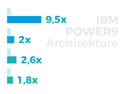 Comarch POWER Cloud IBM-Architektur