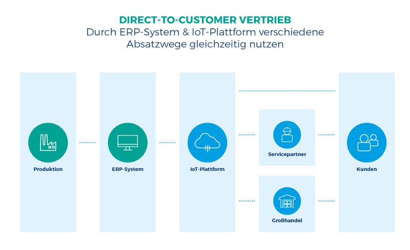 Direct-to-Customer Vertrieb Produktion Fertigung