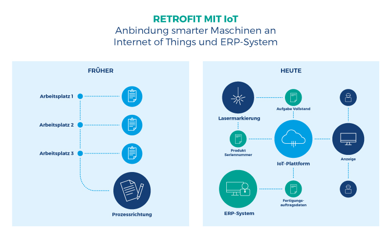 Retrofitting IoT Fertigung