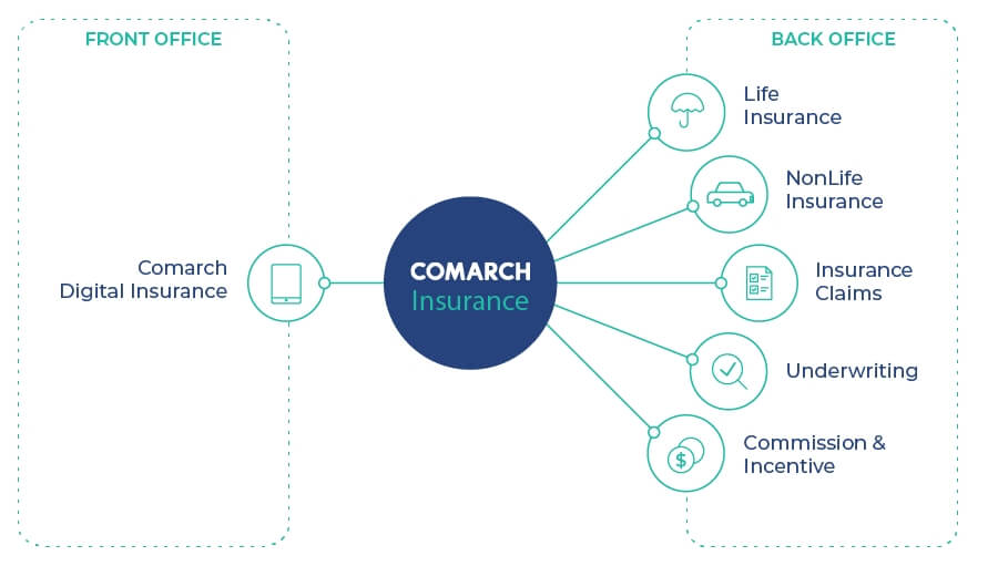 Comarch Insurance Software für Versicherungen