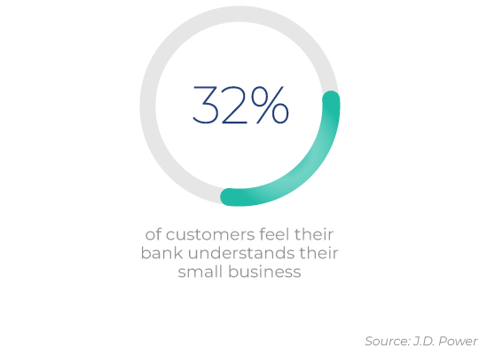 32% of customers
