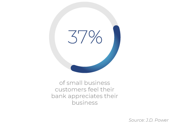 37% of small business customers