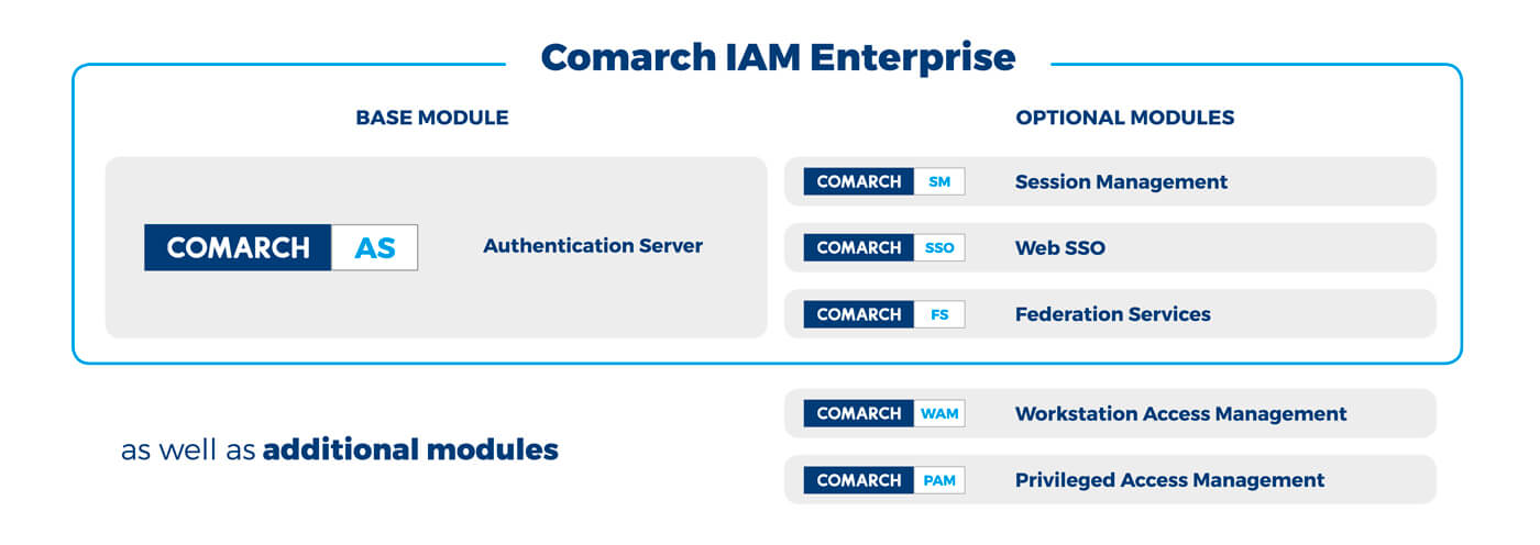 Comarch IAM Enterprise