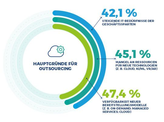 Der richtige Outsourcing-Partner